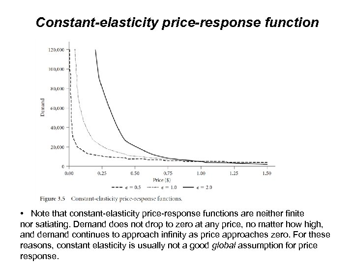 Constant-elasticity price-response function • Note that constant-elasticity price-response functions are neither finite nor satiating.