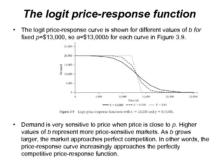 The logit price-response function • The logit price-response curve is shown for different values