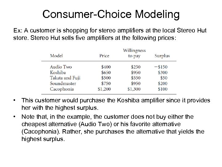 Consumer-Choice Modeling Ex: A customer is shopping for stereo amplifiers at the local Stereo