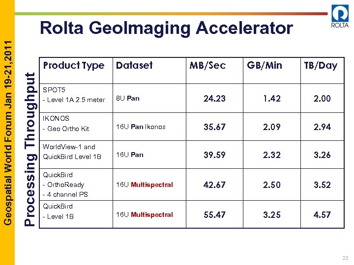 Product Type Processing Throughput Geospatial World Forum Jan 19 -21, 2011 Rolta Geo. Imaging