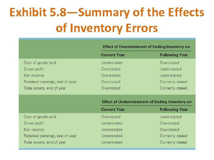 overstated inventory