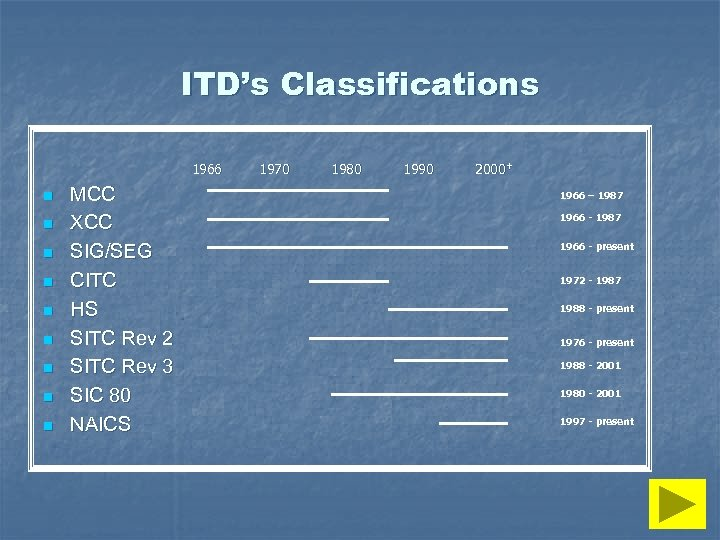 ITD's Classifications 1966 n n n n n MCC XCC SIG/SEG CITC HS SITC
