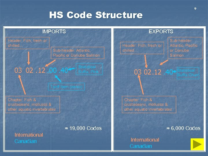 9 HS Code Structure IMPORTS EXPORTS Header: Fish, fresh or chilled… Sub-header: Atlantic, Pacific