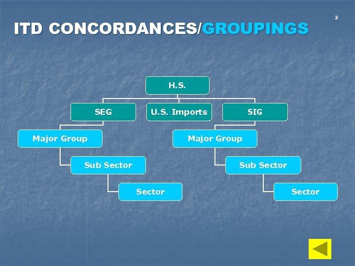 ITD CONCORDANCES/GROUPINGS H. S. SEG U. S. Imports Major Group SIG Major Group Sub