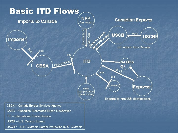 Basic ITD Flows Imports to Canada NEB Canadian Exports Importer Nat. Gas Electricity &