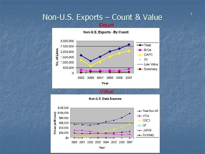Non-U. S. Exports – Count & Value Count Value 1