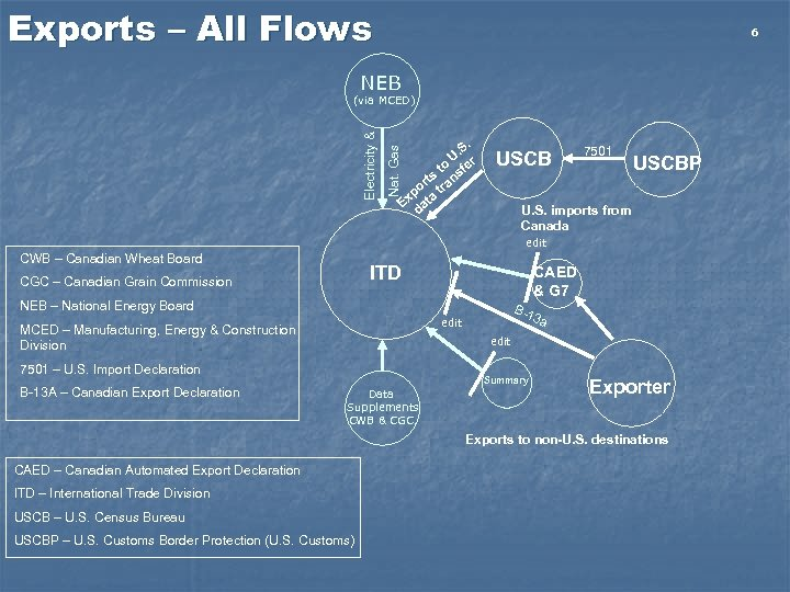 Exports – All Flows 6 NEB Nat. Gas Electricity & (via MCED) . .
