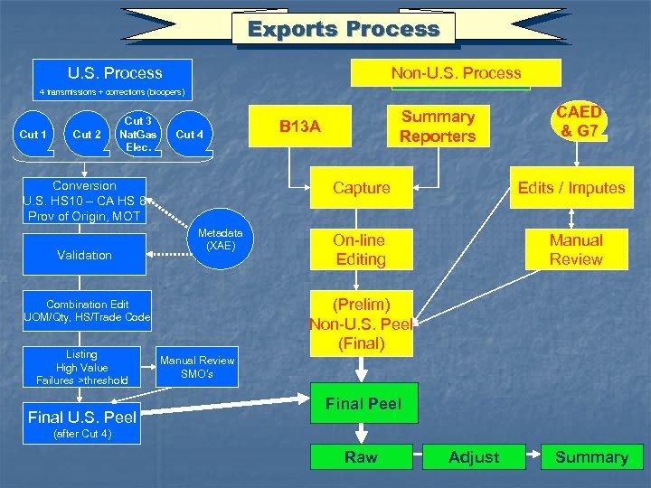 Exports Process U. S. Process Non-U. S. Process 4 transmissions + corrections (bloopers) Cut