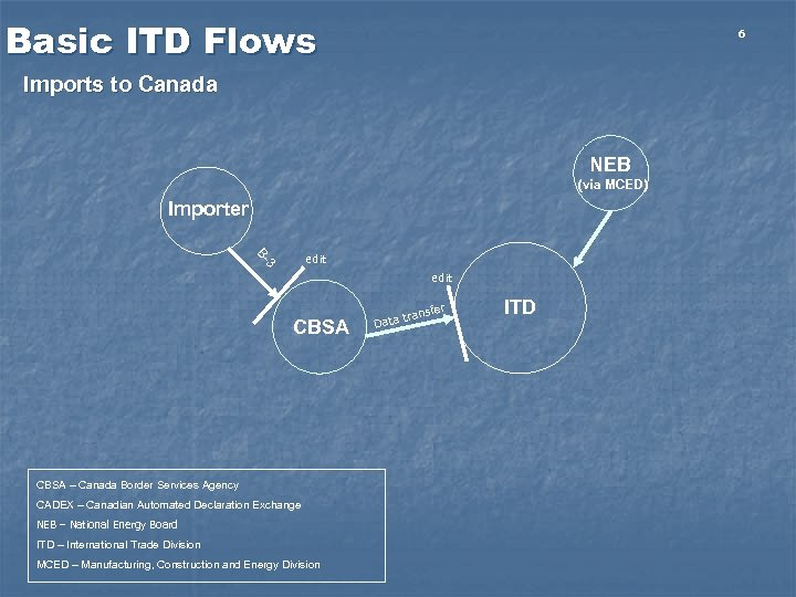 Basic ITD Flows 6 Imports to Canada NEB (via MCED) Importer 3 B- edit