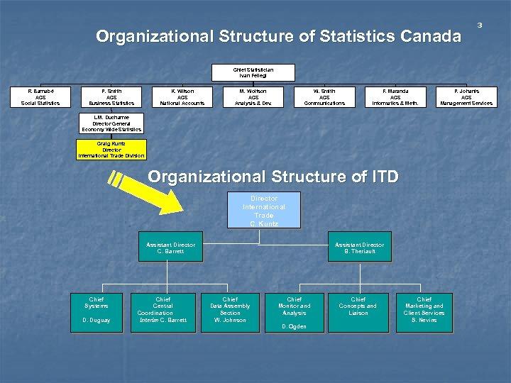 Organizational Structure of Statistics Canada 3 Chief Statistician Ivan Fellegi R. Barnabé ACS Social