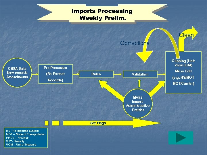 Imports Processing Weekly Prelim. Clean Corrections CBSA Data New records Amendments Clipping (Unit Value