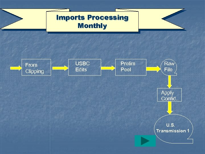 Imports Processing Monthly From Clipping USBC Edits Prelim Peel Raw File Apply Confid. U.