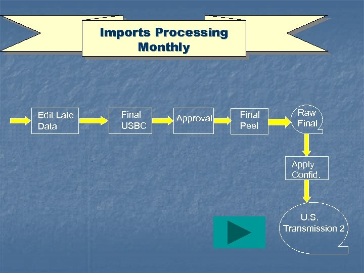 Imports Processing Monthly Edit Late Data Final USBC Approval Final Peel Raw Final Apply
