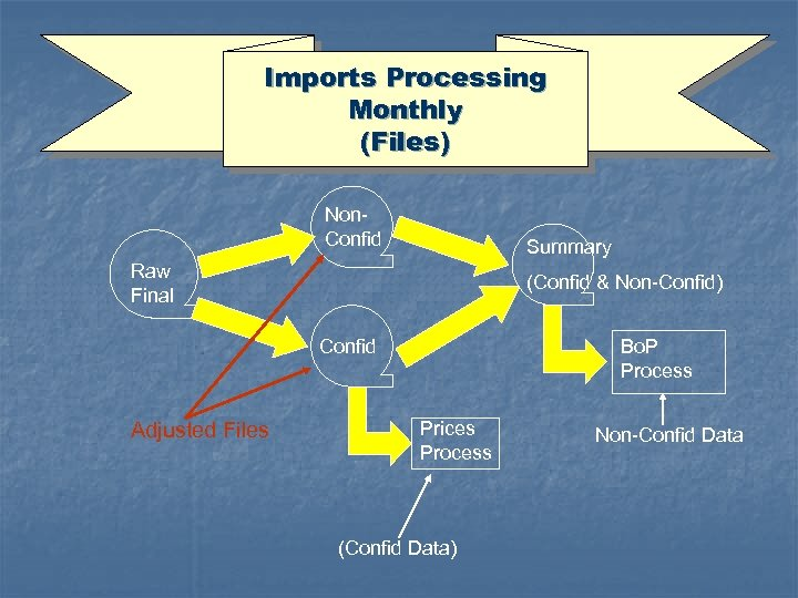 Imports Processing Monthly (Files) Non. Confid Summary Raw Final (Confid & Non-Confid) Confid Adjusted