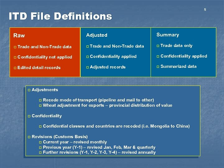 5 ITD File Definitions Adjusted Raw Summary q Trade and Non-Trade data q Trade