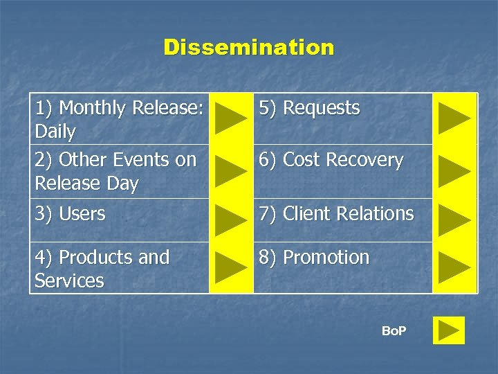 Dissemination 1) Monthly Release: Daily 2) Other Events on Release Day 5) Requests 3)