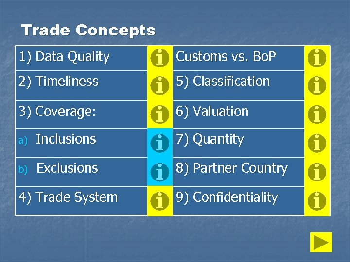 Trade Concepts 1) Data Quality Customs vs. Bo. P 2) Timeliness 5) Classification 3)