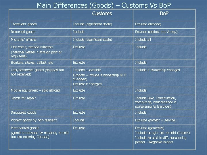 Main Differences (Goods) – Customs Vs Bo. P Customs Bo. P Travellers' goods Include