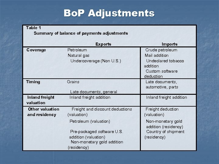Bo. P Adjustments Table 1 Summary of balance of payments adjustments Exports Coverage Petroleum