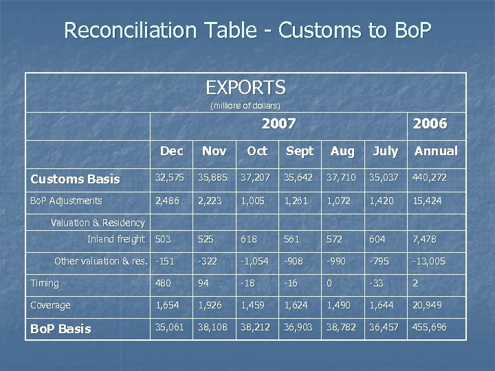 Reconciliation Table - Customs to Bo. P EXPORTS (millions of dollars) 2007 2006 Dec