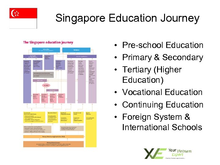 Singapore Education Journey • Pre-school Education • Primary & Secondary • Tertiary (Higher Education)