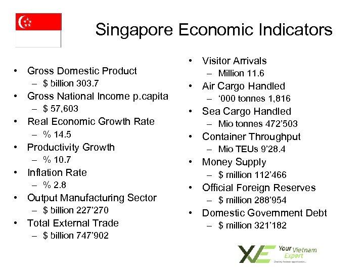 Singapore Economic Indicators • Gross Domestic Product – $ billion 303. 7 • Gross