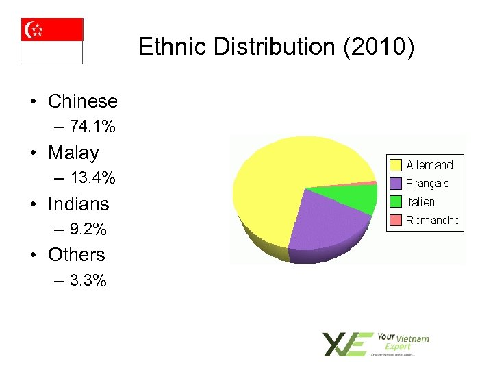 Ethnic Distribution (2010) • Chinese – 74. 1% • Malay – 13. 4% •