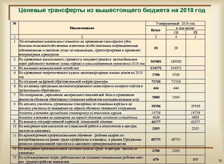 Целевые трансферты из вышестоящего бюджета на 2018 год № Наименование 1 2 1 На