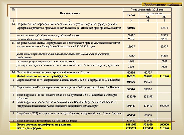 Продолжение таблицы № Наименование 1 2 14 На реализацию мероприятий, направленых на развитие рынка