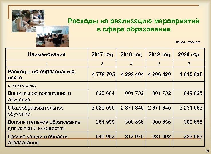 Расходы на реализацию мероприятий в сфере образования тыс. тенге Наименование 2017 год 2018 год