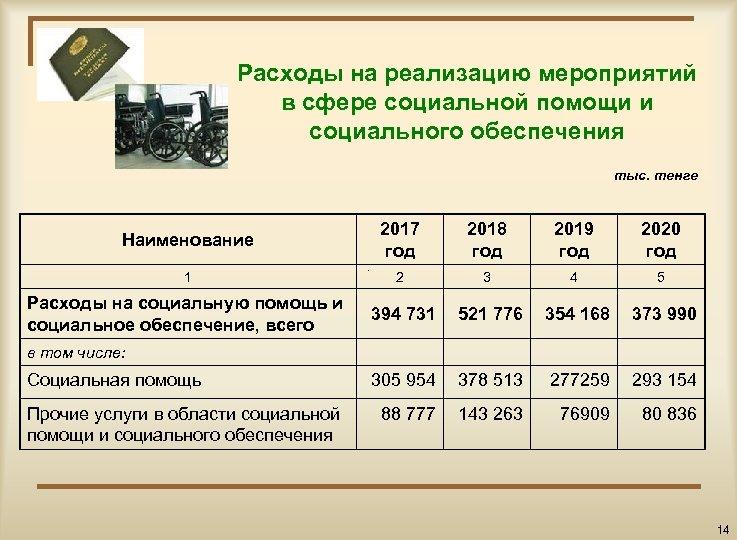 Расходы на реализацию мероприятий в сфере социальной помощи и социального обеспечения тыс. тенге Наименование