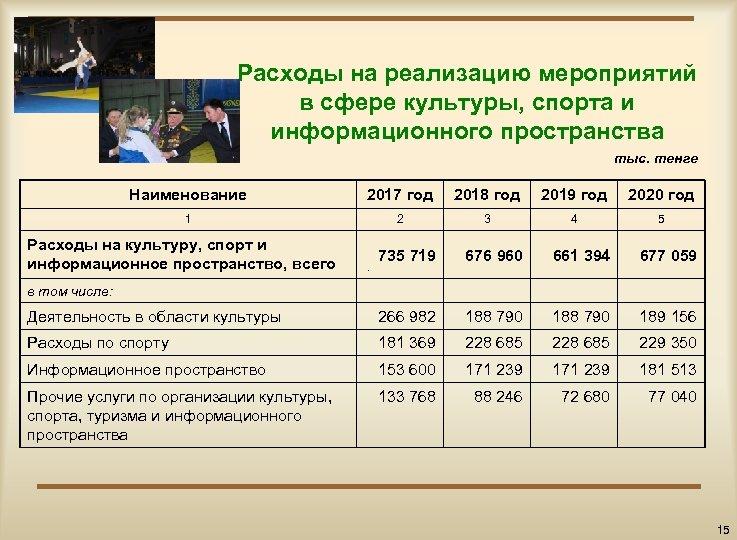 Расходы на реализацию мероприятий в сфере культуры, спорта и информационного пространства тыс. тенге Наименование