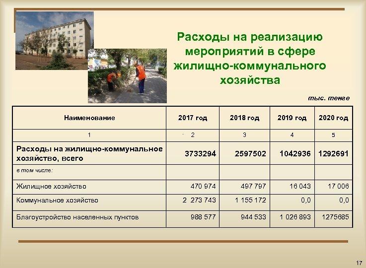 Расходы на реализацию мероприятий в сфере жилищно-коммунального хозяйства тыс. тенге Наименование 2017 год 2018