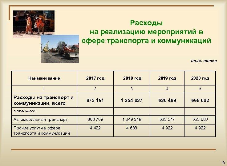 Расходы на реализацию мероприятий в сфере транспорта и коммуникаций тыс. тенге Наименование 2017 год