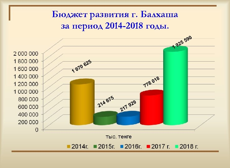 Бюджет развития г. Балхаша за период 2014 -2018 годы.