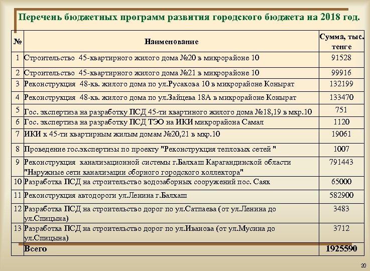 Перечень бюджетных программ развития городского бюджета на 2018 год. № Наименование 1 Строительство 45