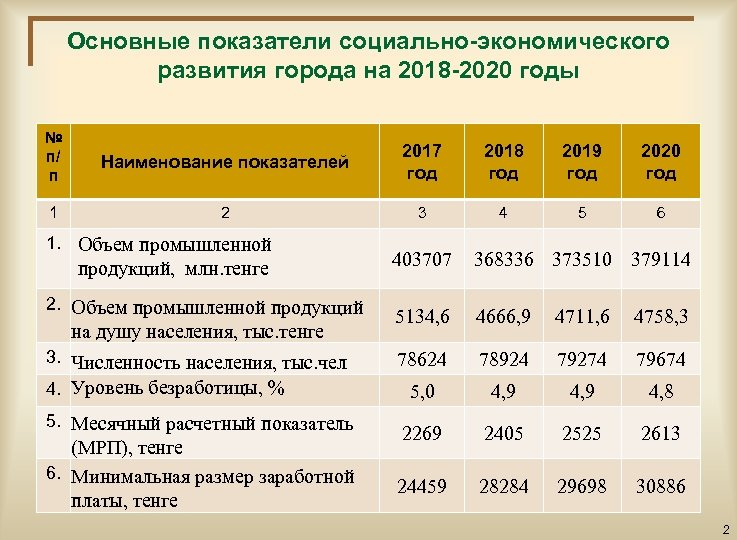 Основные показатели социально-экономического развития города на 2018 -2020 годы № п/ п Наименование показателей