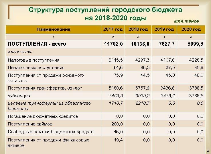 Структура поступлений городского бюджета на 2018 -2020 годы млн. тенге Наименование 2017 год 2018