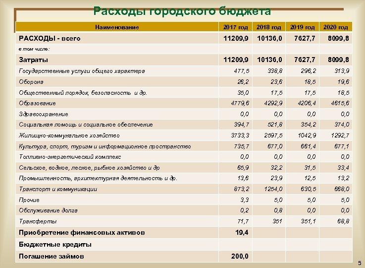 Расходы городского бюджета Наименование 2017 год 2018 год 2019 год 2020 год 11209, 9