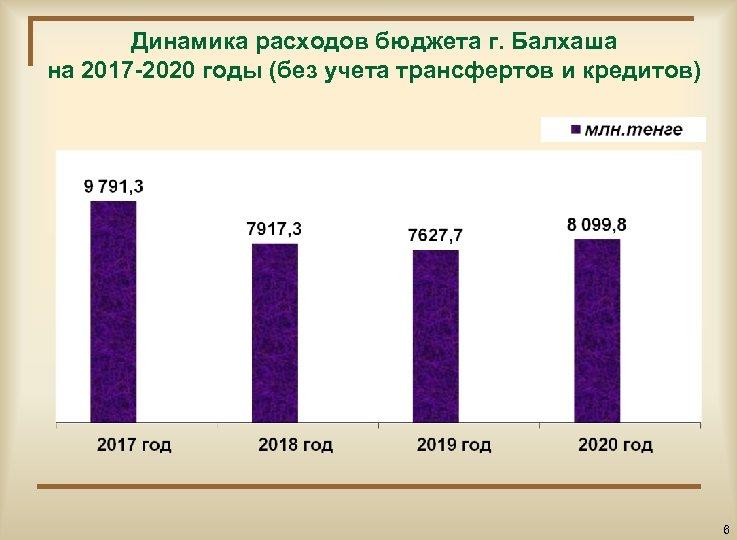 Динамика расходов бюджета г. Балхаша на 2017 -2020 годы (без учета трансфертов и кредитов)