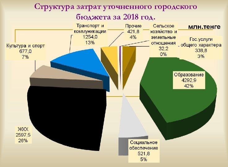 Структура затрат уточненного городского бюджета за 2018 год.