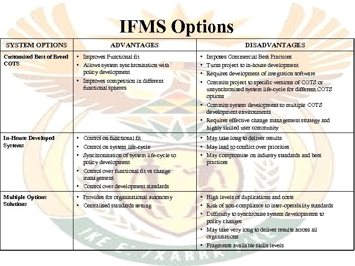 IFMS Options SYSTEM OPTIONS ADVANTAGES DISADVANTAGES Customised Best of Breed COTS • Improves Functional