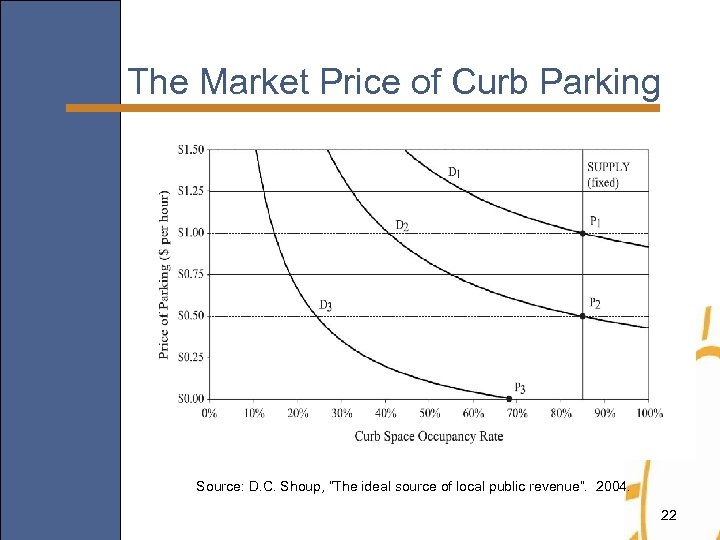 """The Market Price of Curb Parking Source: D. C. Shoup, """"The ideal source of"""