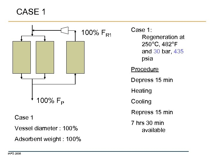 CASE 1 100% FR 1 Case 1: Regeneration at 250°C, 482°F and 30 bar,