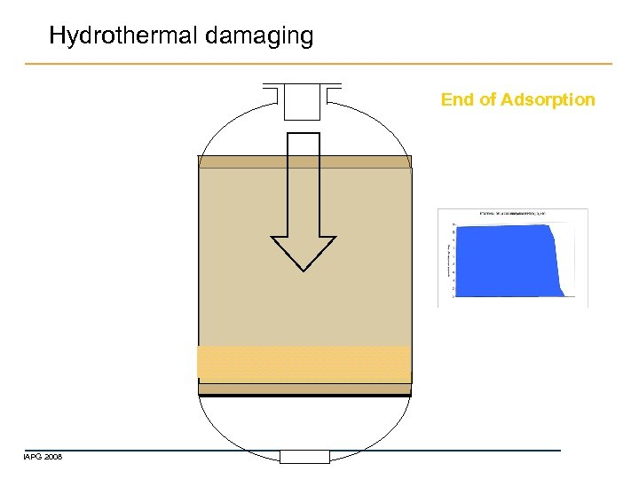 Hydrothermal damaging End of Adsorption IAPG 2008