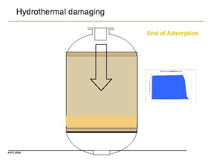 Hydrothermal damaging End of Adsorption IAPG 2008