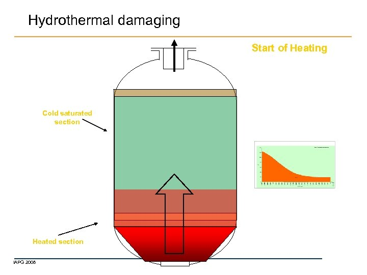 Hydrothermal damaging Start of Heating Cold saturated section Heated section IAPG 2008