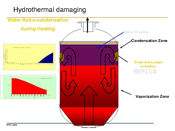 Hydrothermal damaging Water Retro-condensation during Heating Water Droplets Condensation Zone Crust and Lumps formation