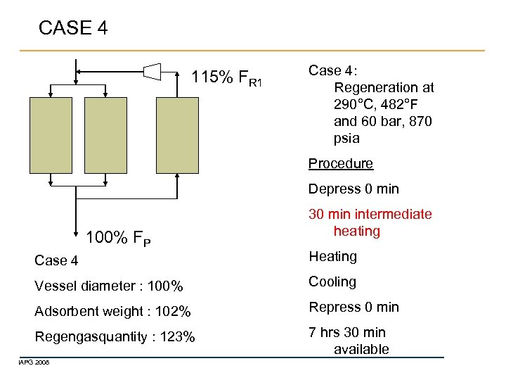 CASE 4 115% FR 1 Case 4: Regeneration at 290°C, 482°F and 60 bar,