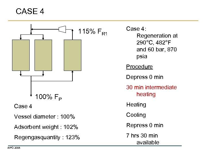 CASE 4 115% FR 1 Case 4: Regeneration at 290°C, 482°F and 60 bar,